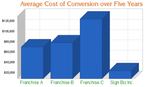 conversion-cost-five-years-abc-sized